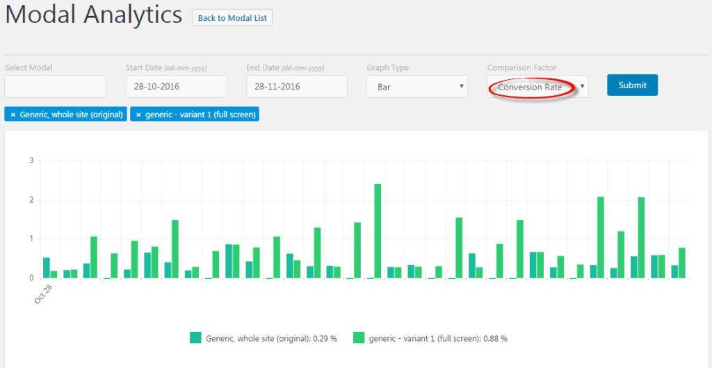 ConvertPlug analytics - Conversion rates